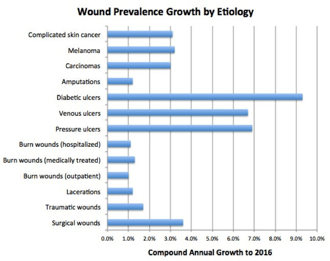 wound-prevention-growth